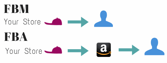 https://ram-consulting.org/wp-content/uploads/2020/02/FBAvs.FBM-Amazon-selling2-1.png