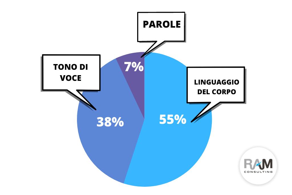 L'IMPATTO DEL T UO MESSAGGIO SUL PUBBLICO