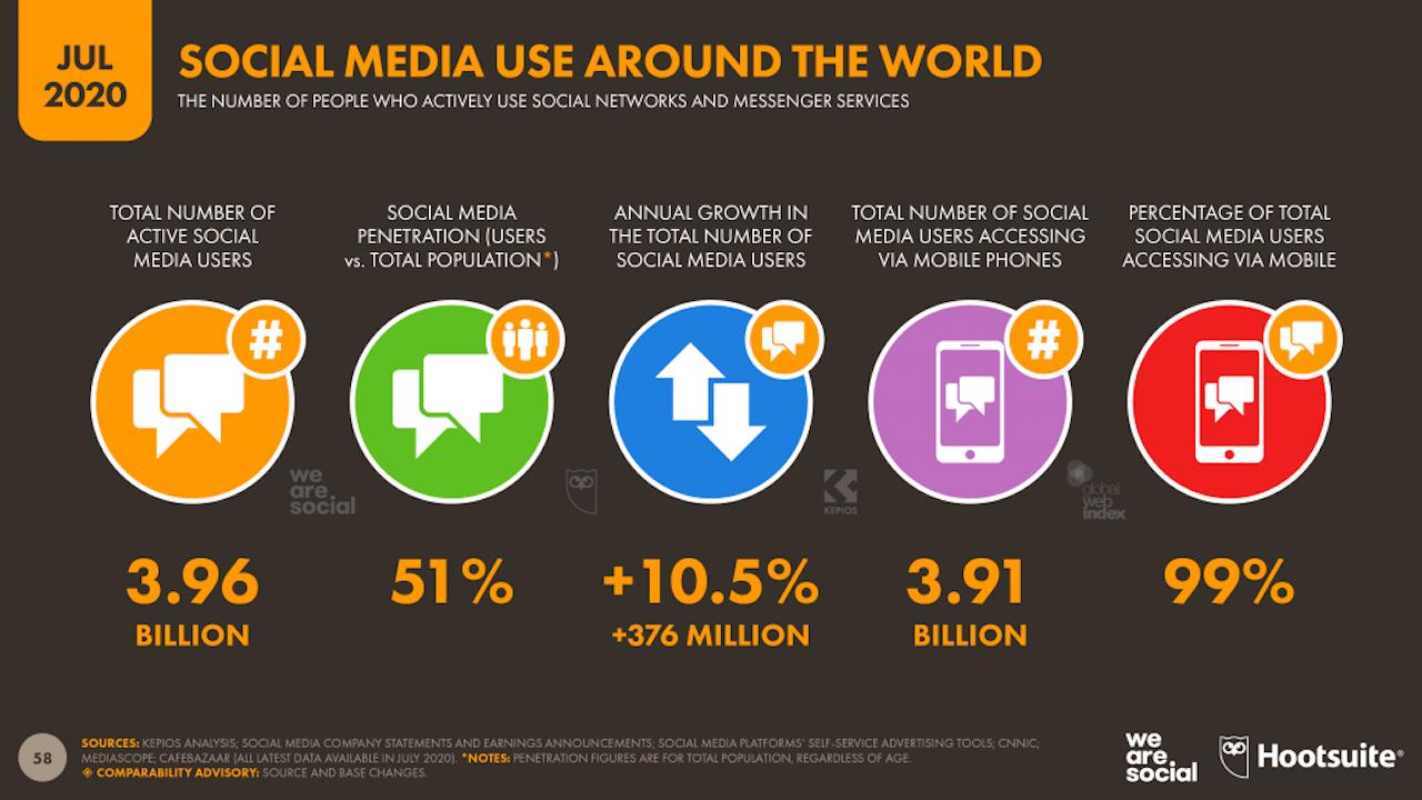 social media utenti attivi 2020