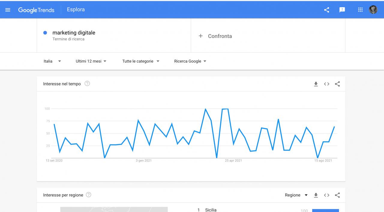 tendenze di Google